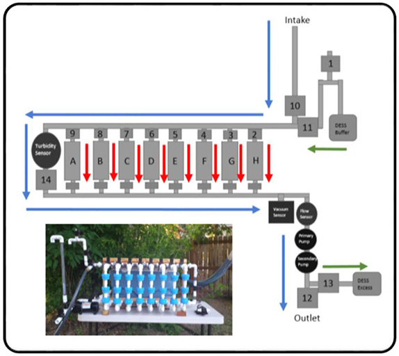 Diagram of flow path and photo of autonomous sampler